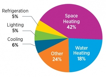 home energy use pie chart